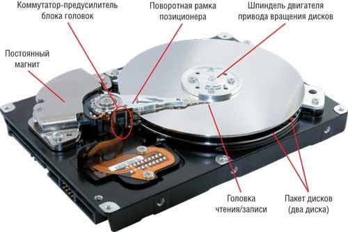 Как работает жесткий диск