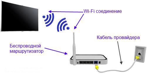 подключение ТВ к Интернету