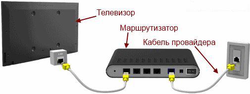 Подключение Самсунг Смарт ТВ к интернету кабелем LAN